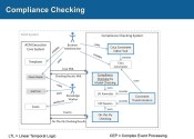 Compliance Checking 1024 x 730